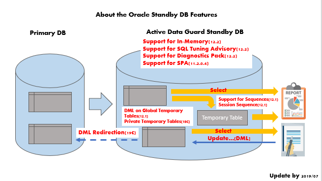 Oracle 19c Dataguard Standby DB Features Tips
